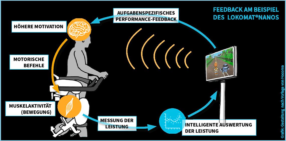 Elektronisch gesteuertes mental-physiologisches Feedback am Lokomat®Nanos